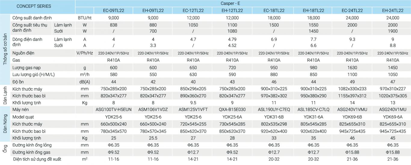 Bảng thông số kỹ thuật điều hòa Casper C-09TL22 9000btu